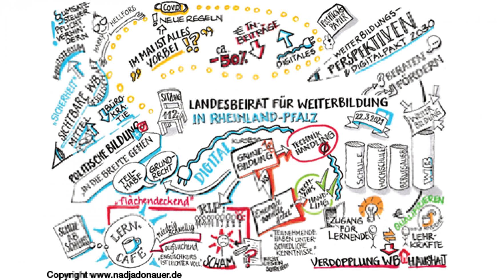 Weiterbildungs- und Digitalpakt 2030